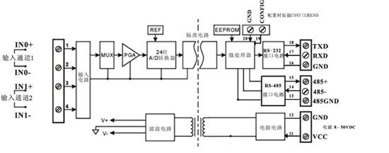 多通道模拟信号采集控制隔离变送器应用图